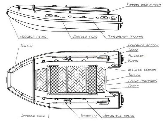 инструкция по эксплуатации надувной лодки из пвх
